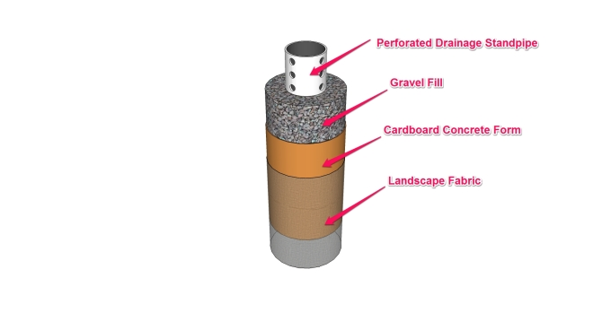 Anatomy of a laundry water mini-drywell. I know what you're saying -- why do I use a cardboard concrete form? Well, read on. It's really a great idea.