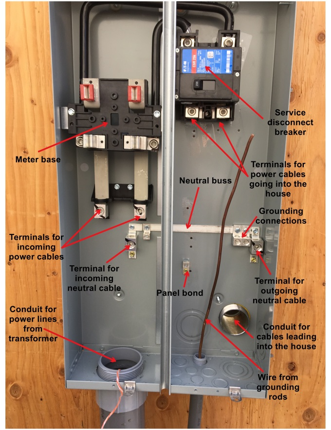 Elements of a meter panel. Cables from the transformer at the street come up through the big conduit on the bottom. The two power lines hook up to the bottom of the meter, and the neutral cable hooks up to the neutral bar. The meter goes into the base on the left hand side, The two cables coming out of the top of the meter base go to the main panel breaker. Cables for power and neutral will come down and feed back into the house through the metal conduit on the right. Everything on the left hand side is the responsibility of the utility. Everything on the right hand side is all mine!