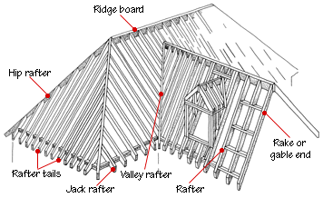 Basic diagram for roof framing. There are all kinds of references and resources on the Internet.
